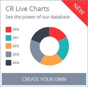 CR Live Charts